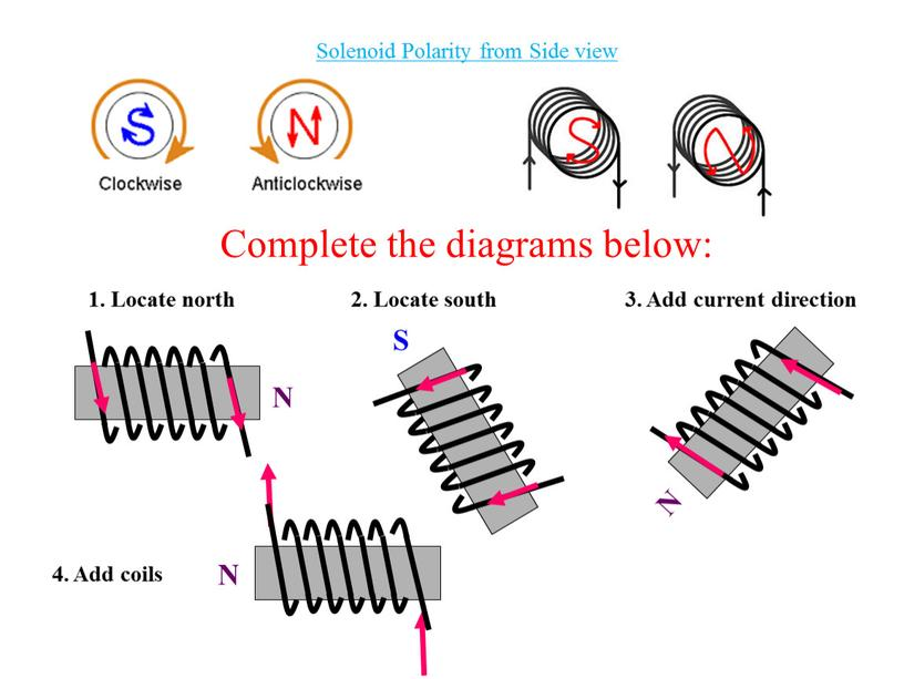 Solenoid Polarity from Side view