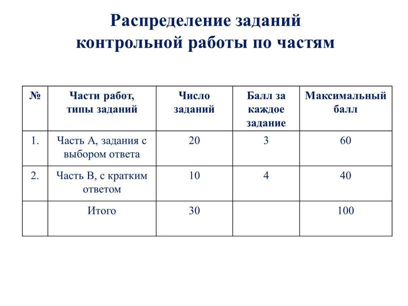 Распределение заданий контрольной работы по частям №