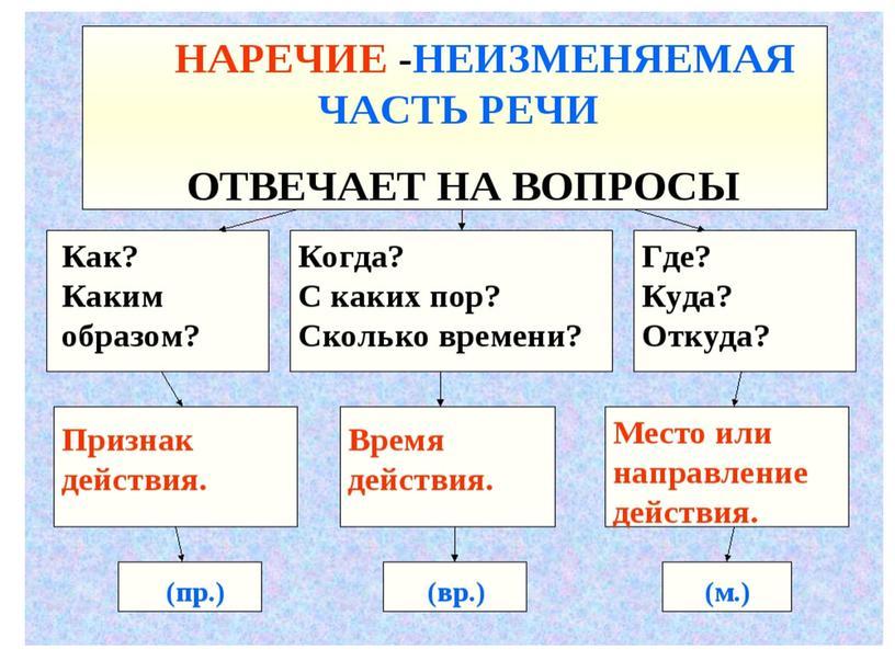 """Презентация на тему """"Наречие"""" (4 класс)"""