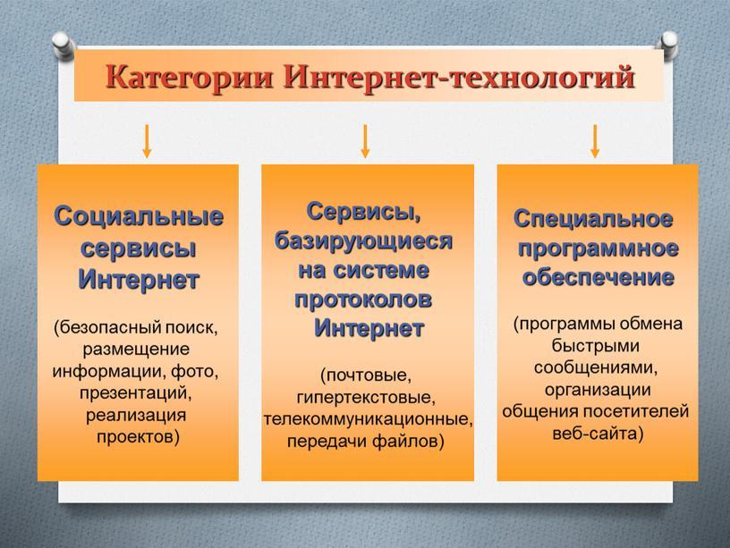 Категории Интернет-технологий Социальные сервисы