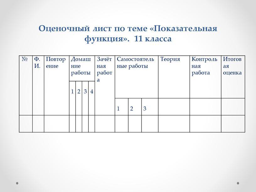 Оценочный лист по теме «Показательная функция»