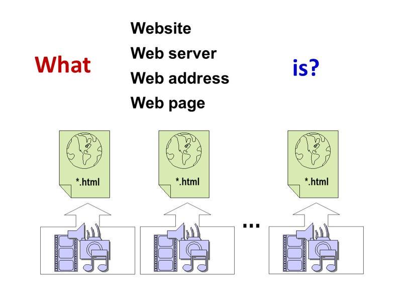 What Website Web server Web address