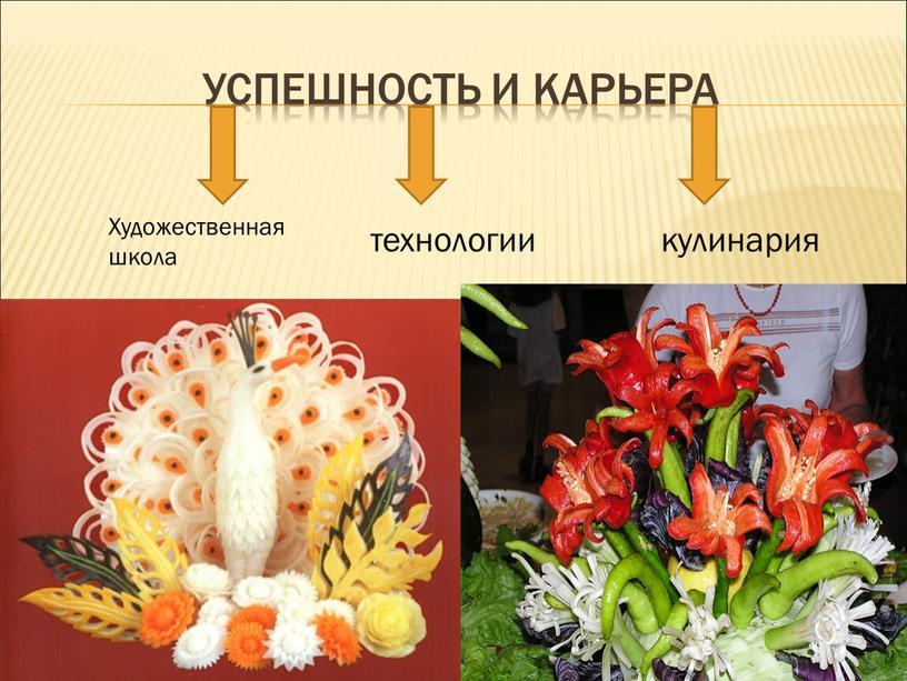 Успешность и карьера Художественная школа технологии кулинария