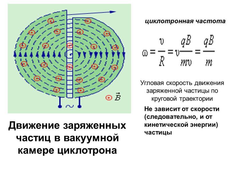 Движение заряженных частиц в вакуумной камере циклотрона