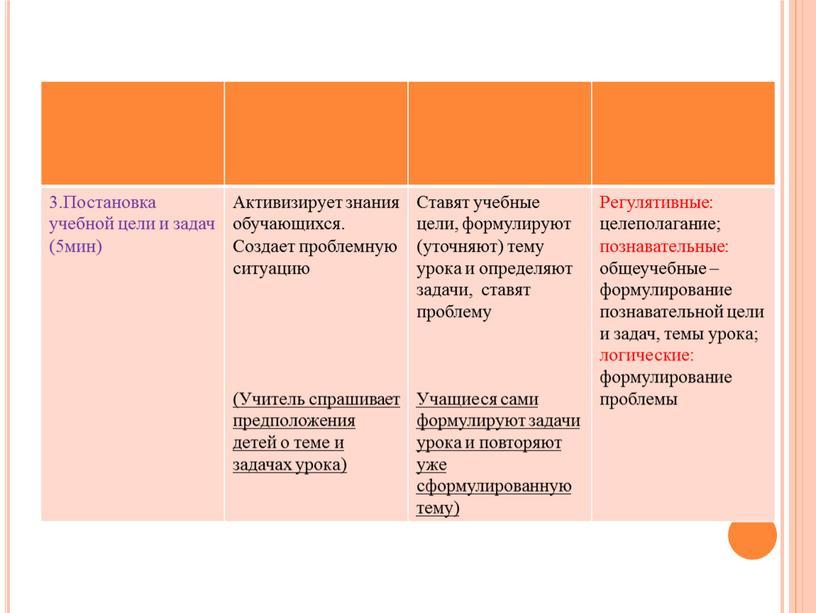 Постановка учебной цели и задач (5мин)