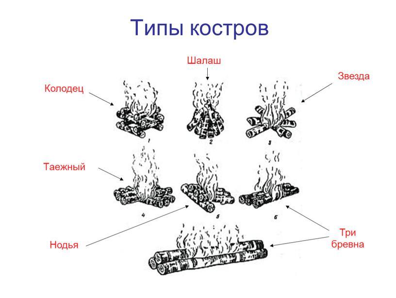 Типы костров Колодец Таежный Шалаш