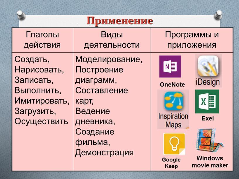 Применение Глаголы действия Виды деятельности