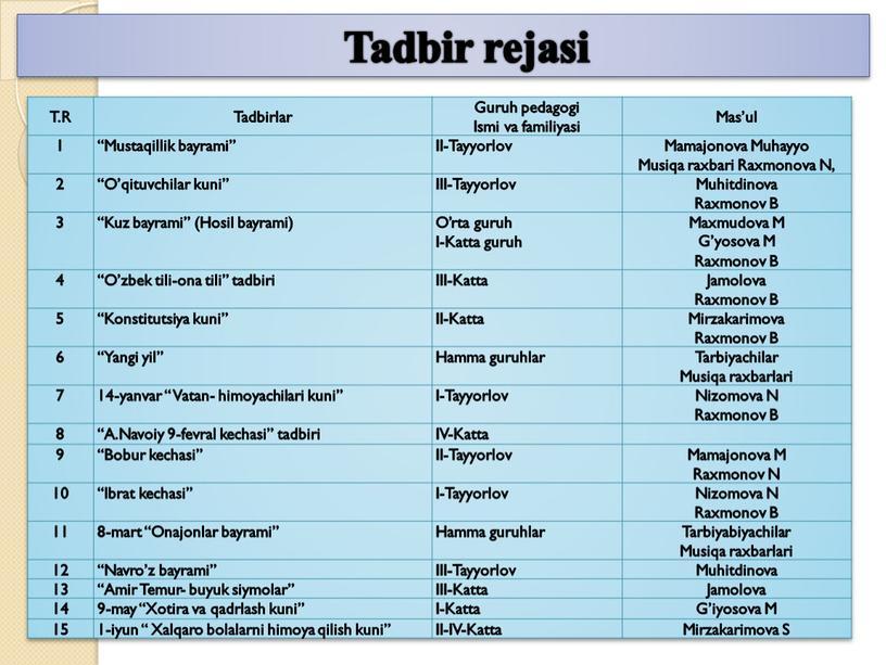 Tadbir rejasi T.R Tadbirlar Guruh pedagogi