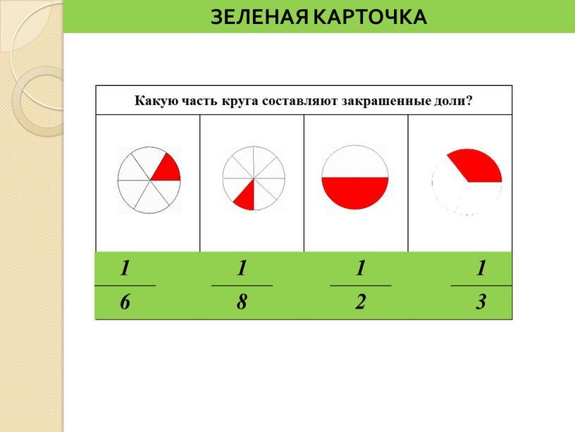 ЗЕЛЕНАЯ КАРТОЧКА Какую часть круга составляют закрашенные доли? ____ 1 1 1 1 6 8 2 3