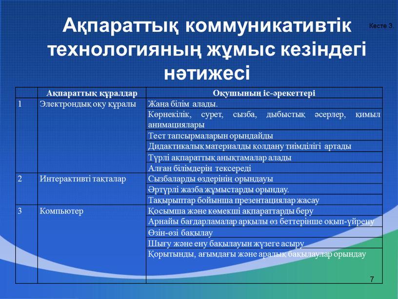 Ақпараттық коммуникативтік технологияның жұмыс кезіндегі нәтижесі 7