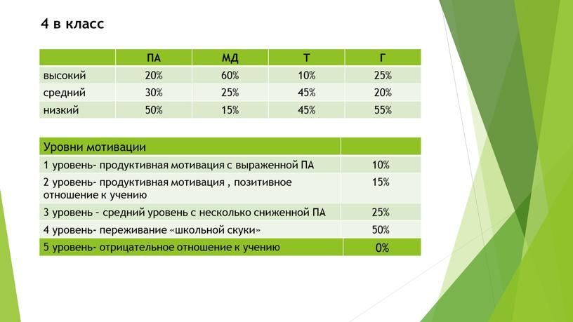 ПА МД Т Г высокий 20% 60% 10% 25% средний 30% 25% 45% 20% низкий 50% 15% 55%