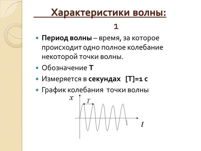 Характеристики волны: 1