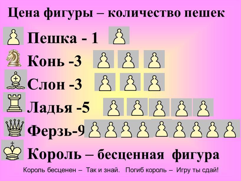 Пешка - 1 Конь -3 Слон -3 Ладья -5
