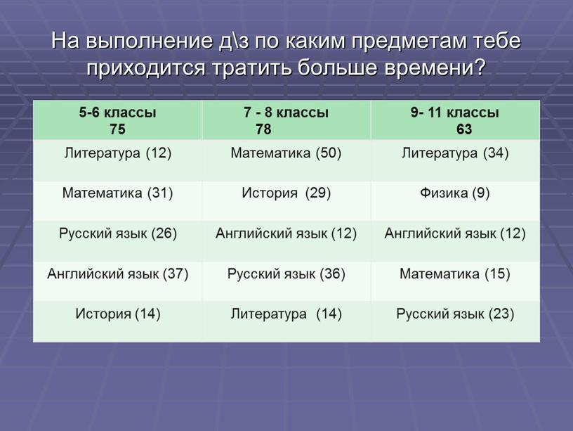 На выполнение д\з по каким предметам тебе приходится тратить больше времени? 5-6 классы 75 7 - 8 классы 78 9- 11 классы 63