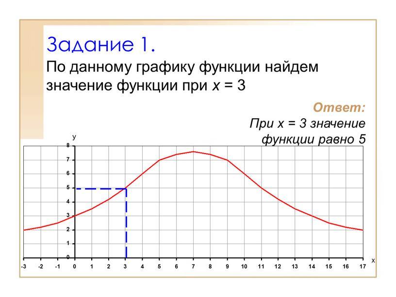 Задание 1. По данному графику функции найдем значение функции при х = 3
