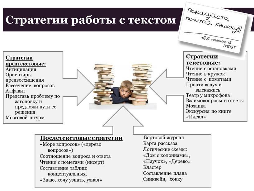 Стратегии работы с текстом Стратегии предтекстовые: