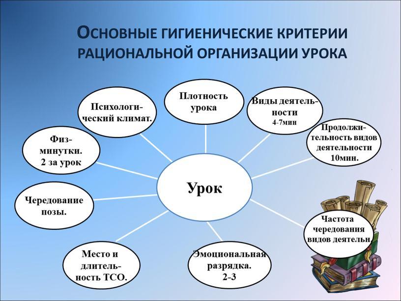 ОСНОВНЫЕ ГИГИЕНИЧЕСКИЕ КРИТЕРИИ