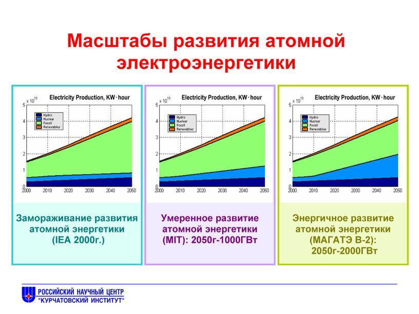 Методическая разработка урока по физике (9 класс) по теме:  «За какими электростанциями будущее?»