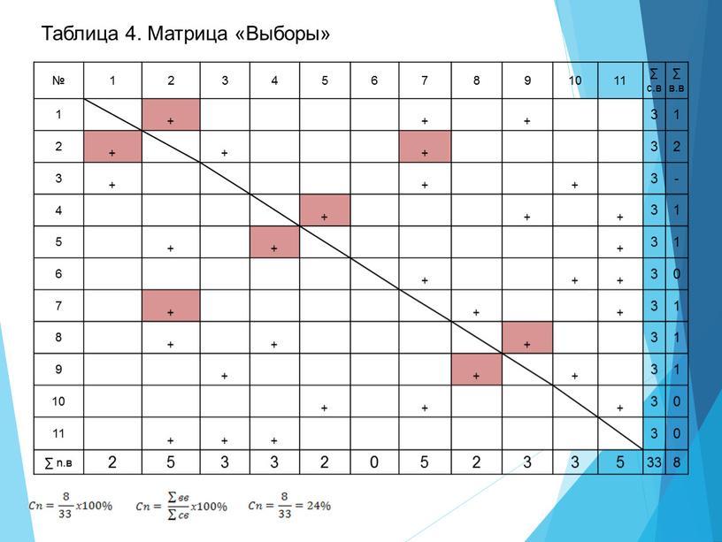Таблица 4. Матрица «Выборы» № 1 2 3 4 5 6 7 8 9 10 11 ∑ с