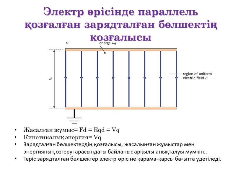Электр өрісінде параллель қозғалған зарядталған бөлшектің қозғалысы