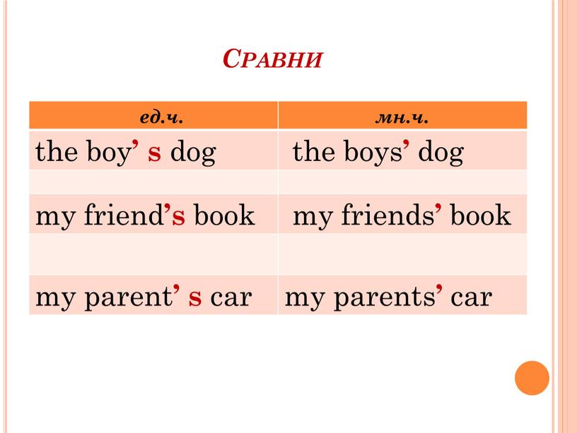 Сравни ед.ч. мн.ч. the boy ' s dog the boys ' dog my friend 's book my friends ' book my parent ' s car…