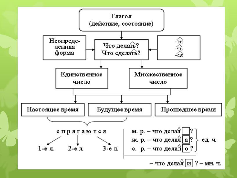 """Презентация на тему: """"Определение лица и числа глаголов"""" русский язык 4 класс"""