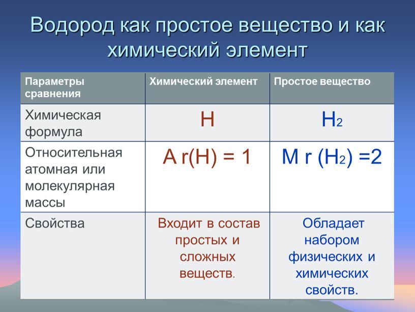 Водород как простое вещество и как химический элемент