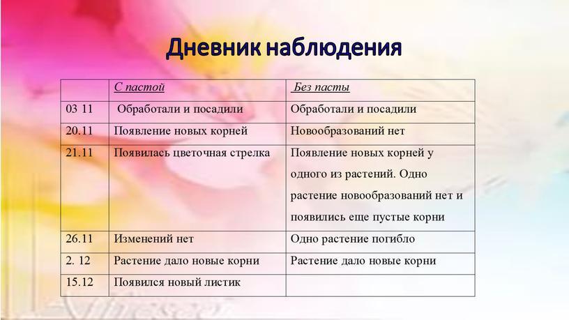Дневник наблюдения