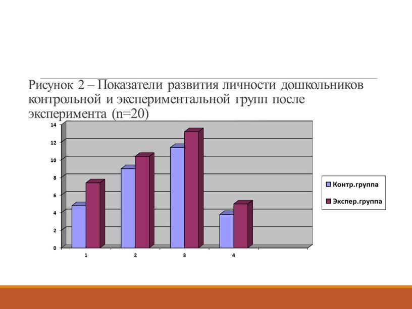 Рисунок 2 – Показатели развития личности дошкольников контрольной и экспериментальной групп после эксперимента (n=20)