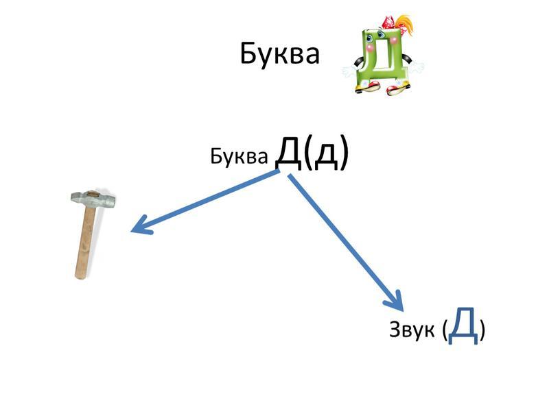 Буква Буква Д(д)