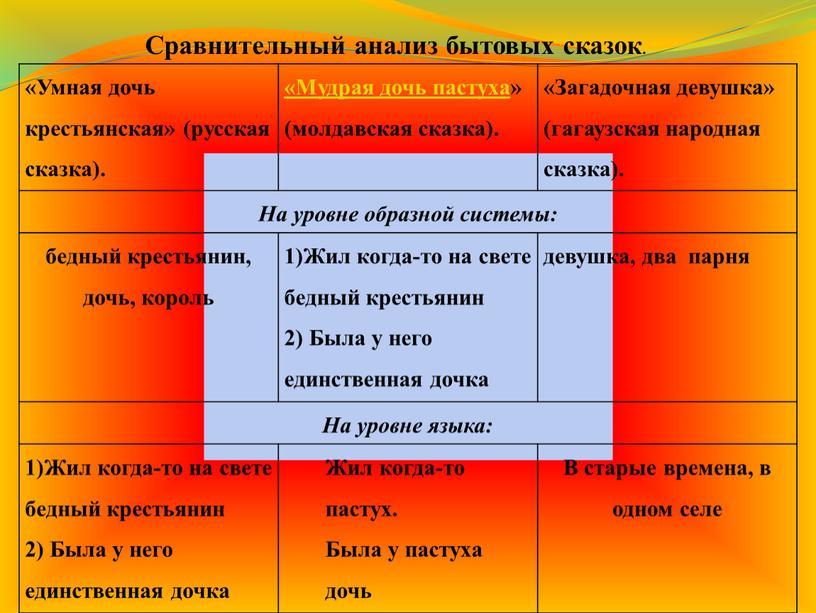 Умная дочь крестьянская» (русская сказка)