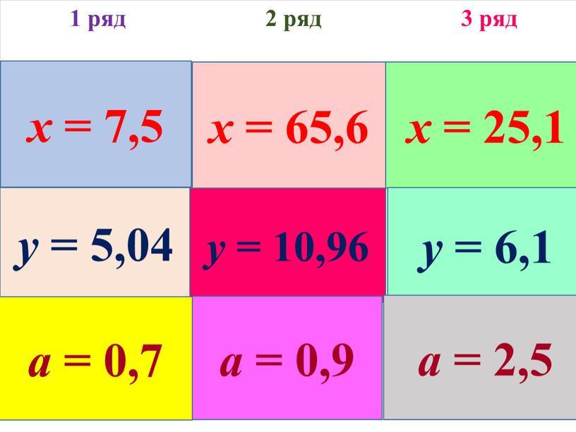 1 ряд 2 ряд 3 ряд 9 - x = 1,5 x - 27,5 = 38,1 5,29 + x = 30,39 y + 4,12 =…
