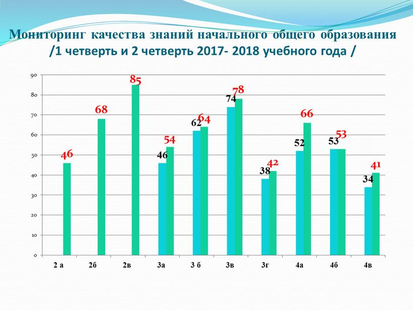 Мониторинг качества знаний начального общего образования /1 четверть и 2 четверть 2017- 2018 учебного года /