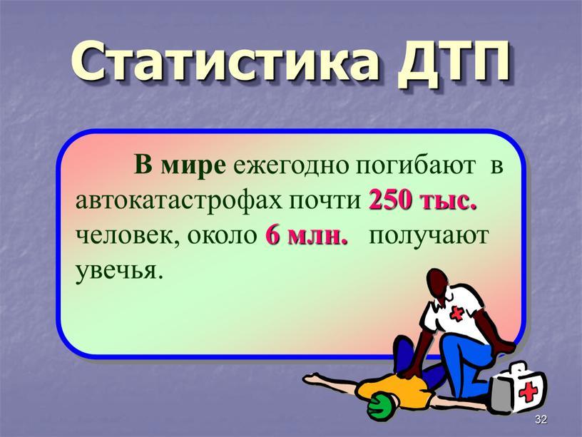 Статистика ДТП В мире ежегодно погибают в автокатастрофах почти 250 тыс