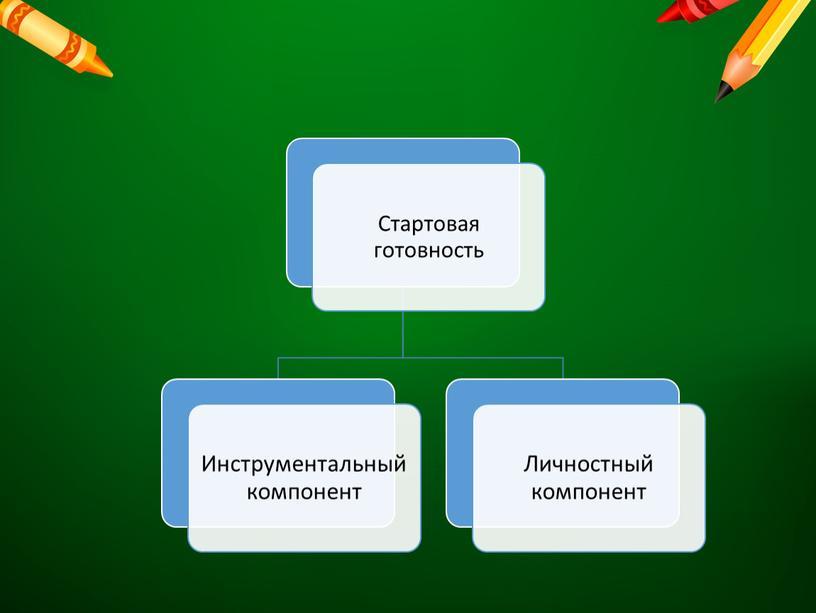 Апробация учебно – методического комплекта «Школьный старт» как инструмента диагностики УУД в начальной школе»