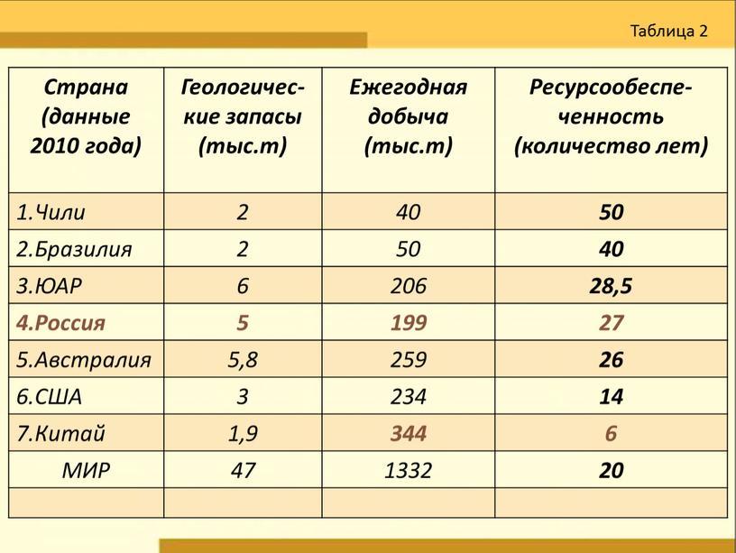Страна (данные 2010 года) Геологичес- кие запасы (тыс
