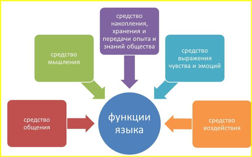 Слово о русском языке. Вводный урок в 10 классе