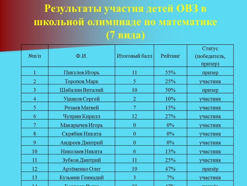 Результаты участия детей ОВЗ в школьной олимпиаде по математике (7 вида) №п/п