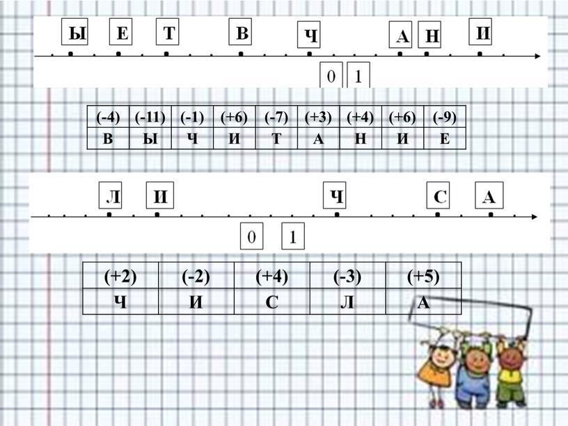 В Ы Ч И Т А Н И Е (+2) (-2) (+4) (-3) (+5)