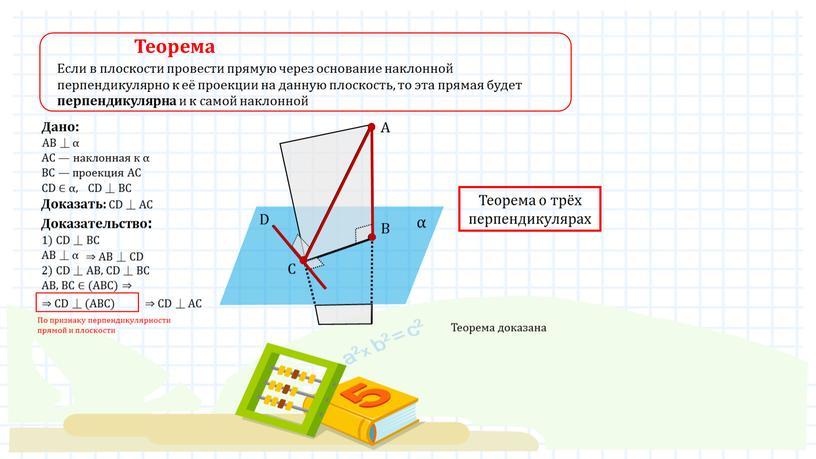 Теорема Если в плоскости провести прямую через основание наклонной перпендикулярно к её проекции на данную плоскость, то эта прямая будет перпендикулярна и к самой наклонной