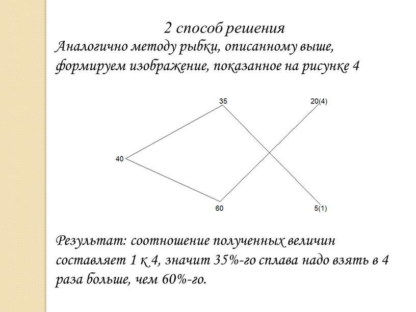 Аналогично методу рыбки, описанному выше, формируем изображение, показанное на рисунке 4