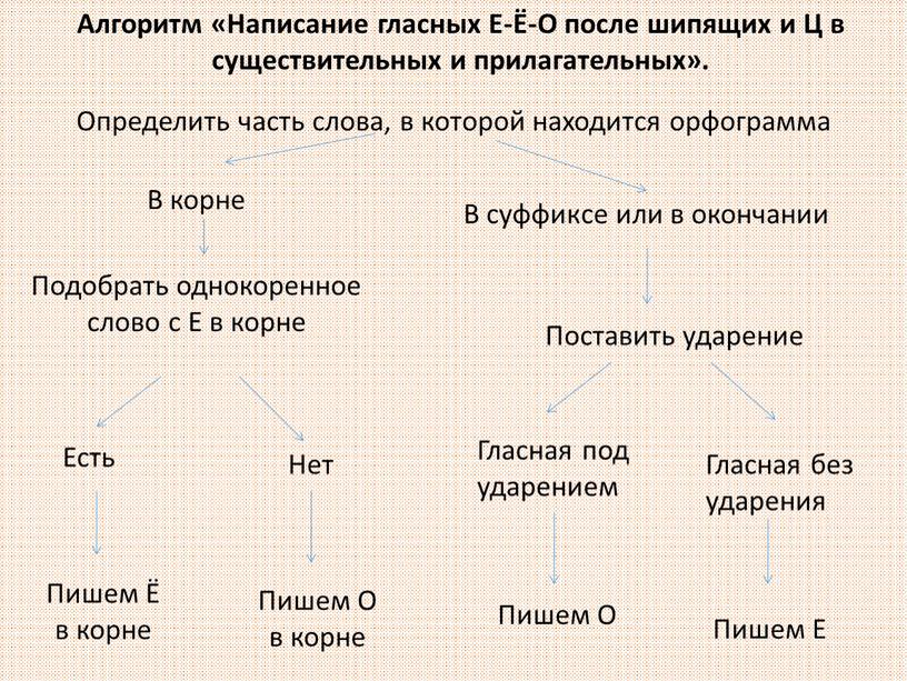 Алгоритм «Написание гласных Е-Ё-О после шипящих и