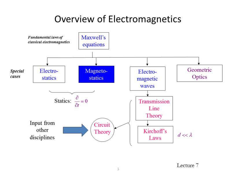 Overview of Electromagnetics 3
