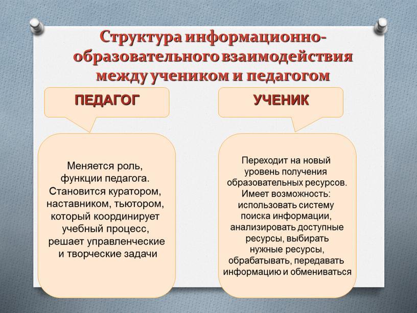 Структура информационно-образовательного взаимодействия между учеником и педагогом