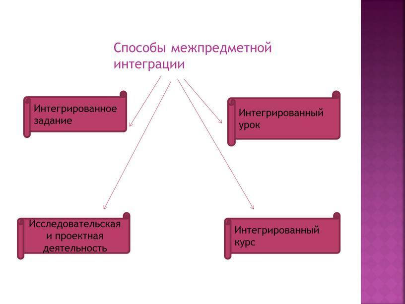 Способы межпредметной интеграции