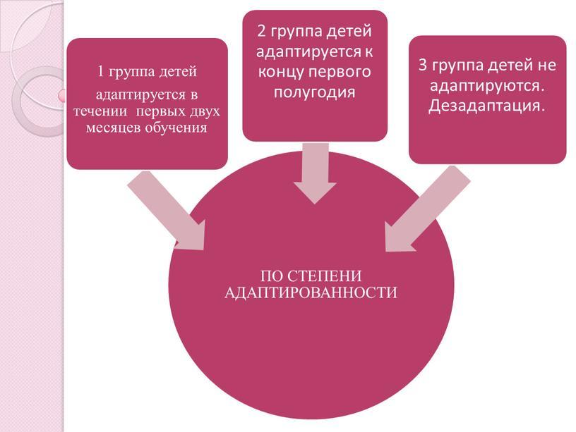 """""""Адаптация первоклассников к школьным условиям"""""""