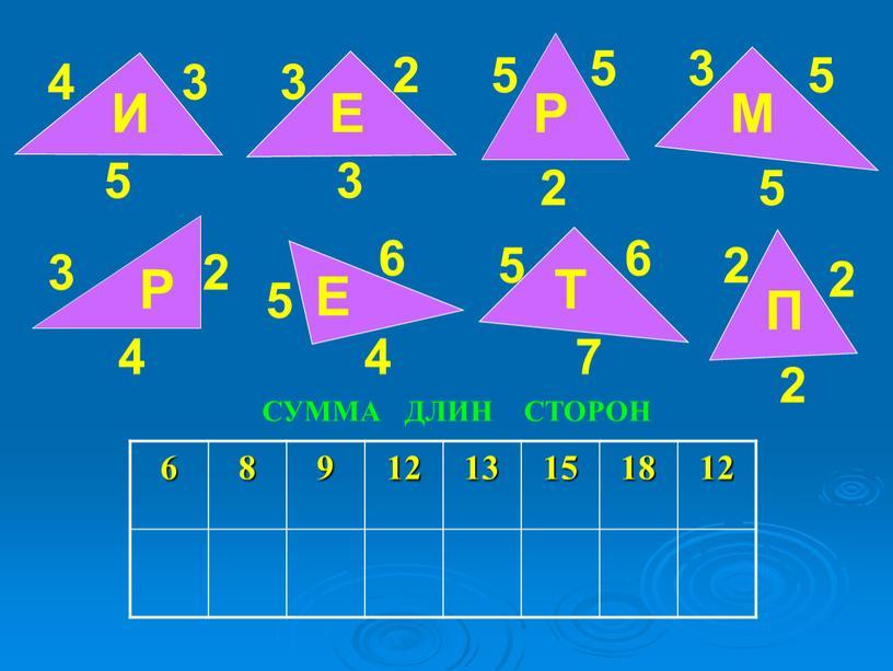 И 3 2 3 Е 3 5 5 5 5 2 Р М 3 2 2 2 2 5 5 4 4 6 6 7