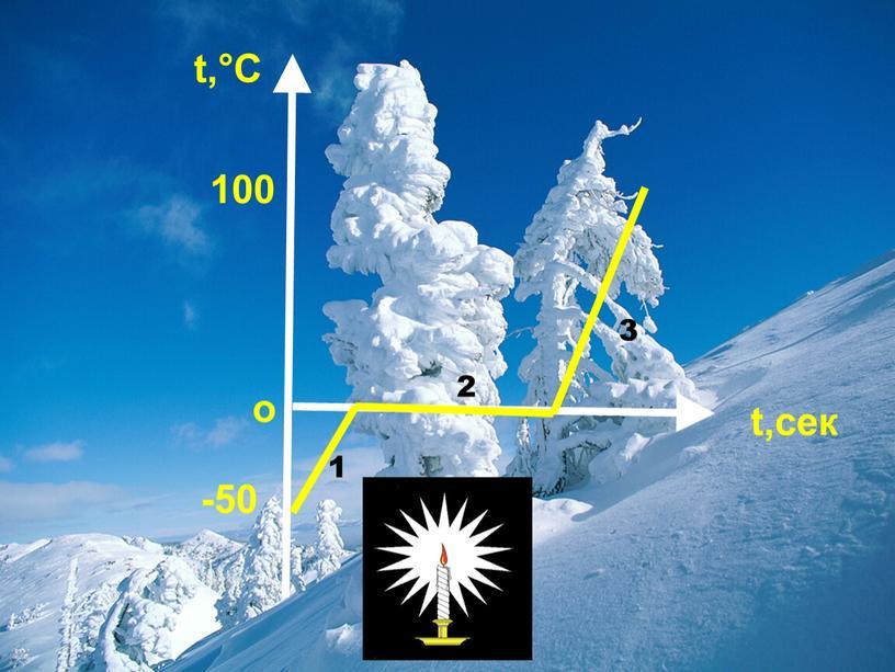 о t,°C t,сек -50 100 1 2 3