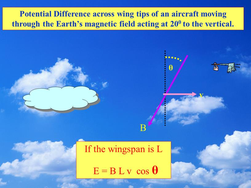 If the wingspan is L E = B L v cos θ