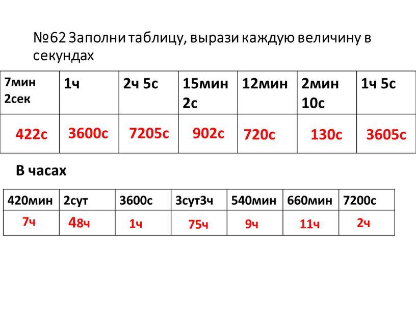 Заполни таблицу, вырази каждую величину в секундах 7мин 2сек 1ч 2ч 5с 15мин 2с 12мин 2мин 10с 1ч 5с 422с 3600с 7205с 902с 720с 130с…